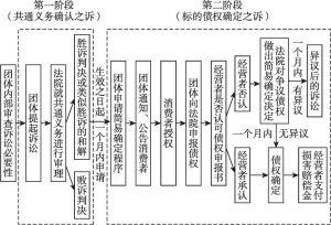 图1 日本二阶型消费者损害赔偿公益诉讼模式