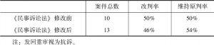 表6 2012年《民事诉讼法》修改前后检察院抗诉的再审结果