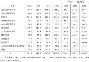 表3-1 美国金融工具规模