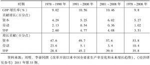 表6-2 中国经济增长的贡献因素分解