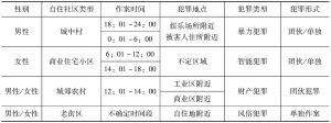 表11 服刑农民工犯罪时空分布关联列表
