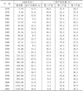 GDP及三次产业比重
