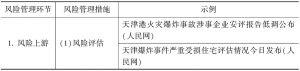 """表20 天津""""8·12""""爆炸事故的风险管理分析"""