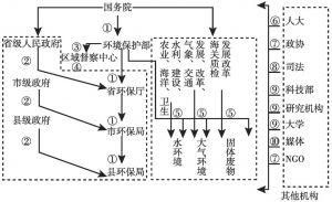 图3-2 中国的环境管理体制