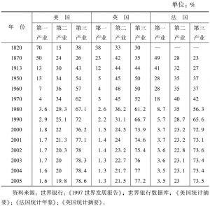 表1-1 美国、英国、法国三次产业就业结构演变