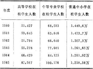 """表9 """"六五""""期间山东省各种学校在校学生人数"""