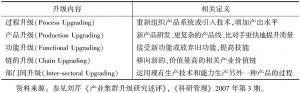 """表2-1 目前研究中""""集群升级""""的子概念"""