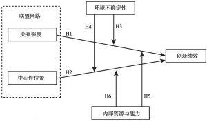 图10-1 研究模型