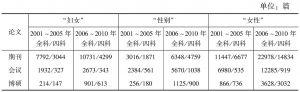 表1 中国知网期刊、会议论文、博硕论文数据库中妇女/性别研究成果统计