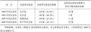 表3-2 国会选举结果与分立政府