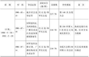 表5-1 民主化转型后的肢体冲突