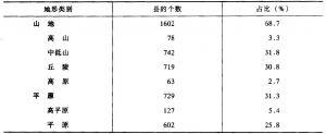 表5-16 处于不同地貌类型的县及行政区个数