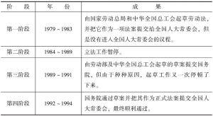 表2-1 《劳动法》的制定过程