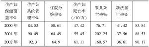 云南玉龙县母婴情况基本统计表