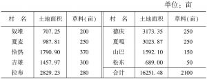 表1-5 2008年艾玛乡开垦土地分配