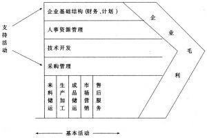 图2-3 价值链及其构成