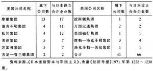 表7-4 美国跨国公司与日本企业合办的企业数