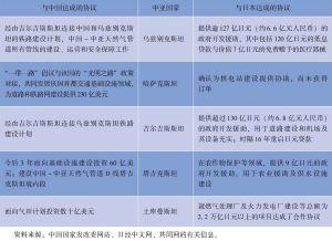 表2-3 中日两国与中亚五国分别达成的基础设施等项目协议