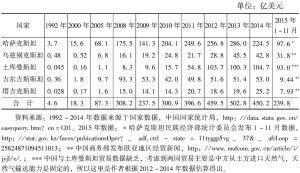 表2 中国与中亚国家贸易规模变动情况