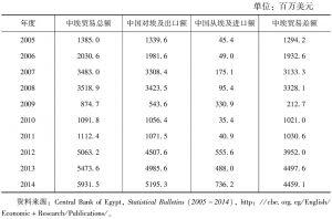 表4 中埃双边贸易额(2005~2014)