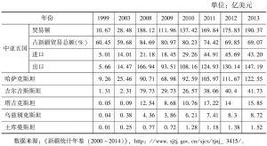 表1 新疆与中亚贸易额统计
