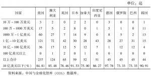 表5 中国企业对外投资的前十名国家