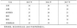 表5 跨国公司增加投资前景的行业比较