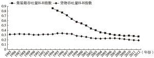 图3-3-9 大珠三角港口体系赫希曼-赫芬达尔指数