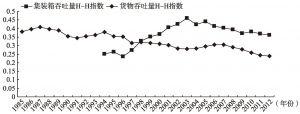 图3-3-10 珠三角港口体系赫希曼-赫芬达尔指数