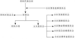 图4-1 社区治理结构图