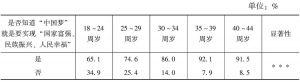 表2-6 知晓度的年龄比较