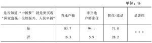 表2-8 知晓度的户籍比较