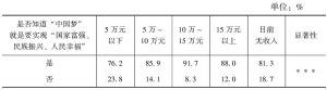 表2-9 知晓度的年收入比较