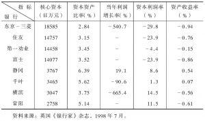 表5-2 日本都市银行、区域性银行指标比较