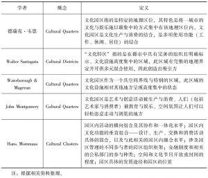 表1-1 国外相关文化产业园区概念研究