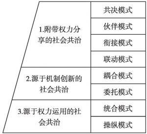 图8-1 社会共治实践形态的三个层次