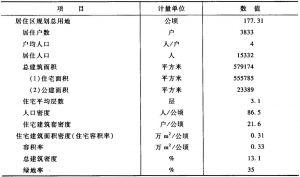表3-5 综合技术经济指标一览表
