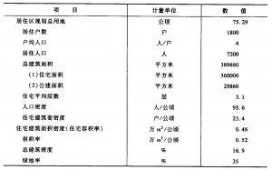 表3-6 综合技术经济指标一览表