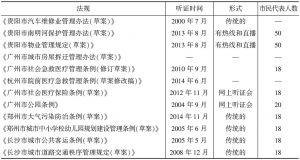表1 立法听证会列表