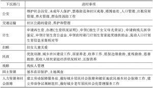 表3 进村(社区)工作事项职责分类<superscript>*</superscript>