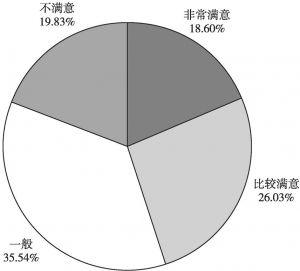 图6 城市公共交通建设及服务水平满意度调查