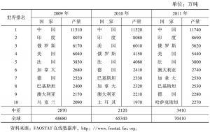 表1-2 全球小麦生产统计