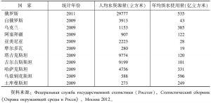 表2-5 独联体国家的年淡水资源量和使用量