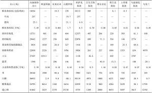 表2-40 2012年俄罗斯同其他独联体成员的农产品贸易统计