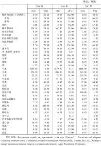 表2-43 俄罗斯农产品进出口统计