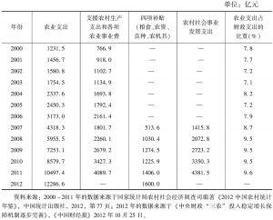 表7-1 2000~2012年中国国家财政用于农业的支出情况