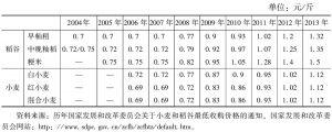 表7-2 2004~2013年中国小麦和稻谷最低收购价