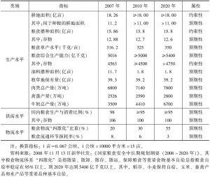 表7-3 中国粮食安全主要指标