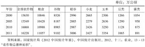 表7-4 2000~2011年中国主要粮食作物种植面积