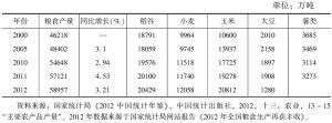 表7-5 中国主要粮食作物产量